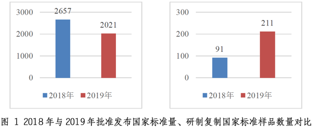 信息量很大!《中国标准化发展年度报告(2019)》全文来了