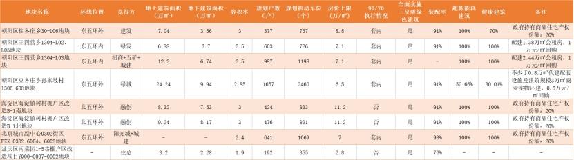 """开发商""""卖点""""前置 北京首批高标准设计方案有""""看点"""""""