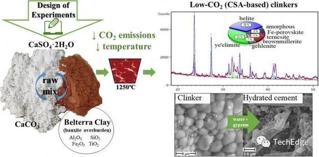 科学家利用废弃粘土开发新型水泥 将碳排放减少三分之二